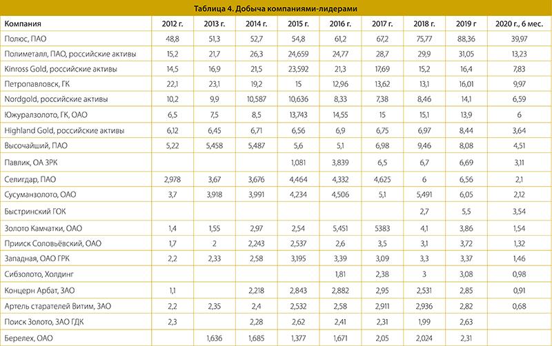 Таблица 4. Добыча компаниями-лидерами