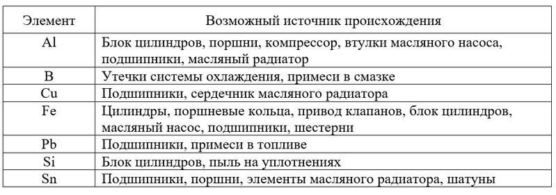 индикаторы износа спецтехники