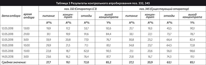 Таблица 3 Результаты контрольного апробирования поз. 332, 345