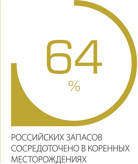 64% российский запасов сосредоточено в коренных месторождениях