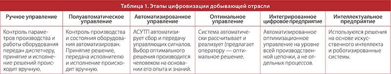 Таблица 1. Этапы цифровизации добывающей отрасли