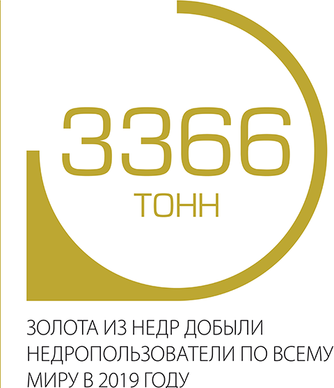 3366 тонн золота из недр добыли недропользователи по всему миру в 2019 году