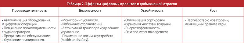 Таблица 2. Эффекты цифровых проектов в добывающей отрасли