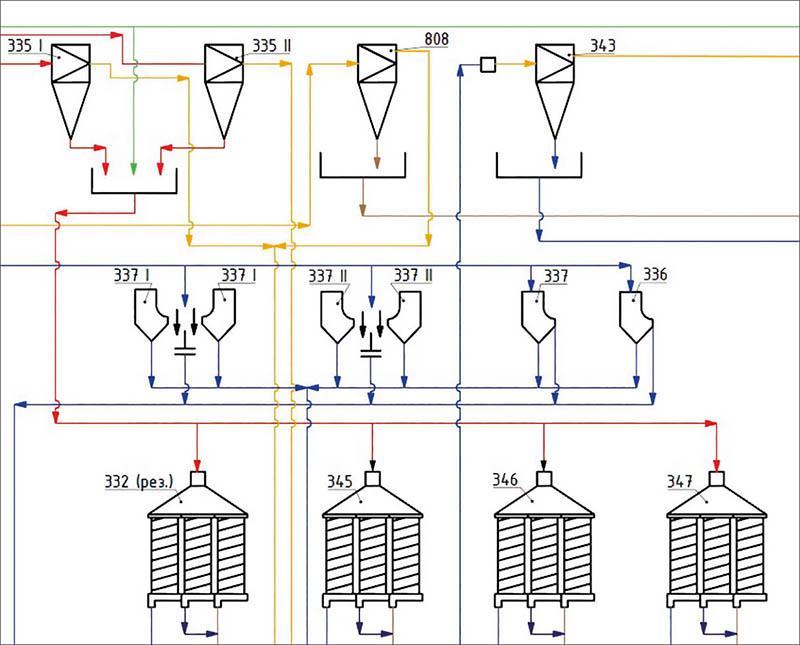 Рисунок 1. Схема спиральных сепараторов