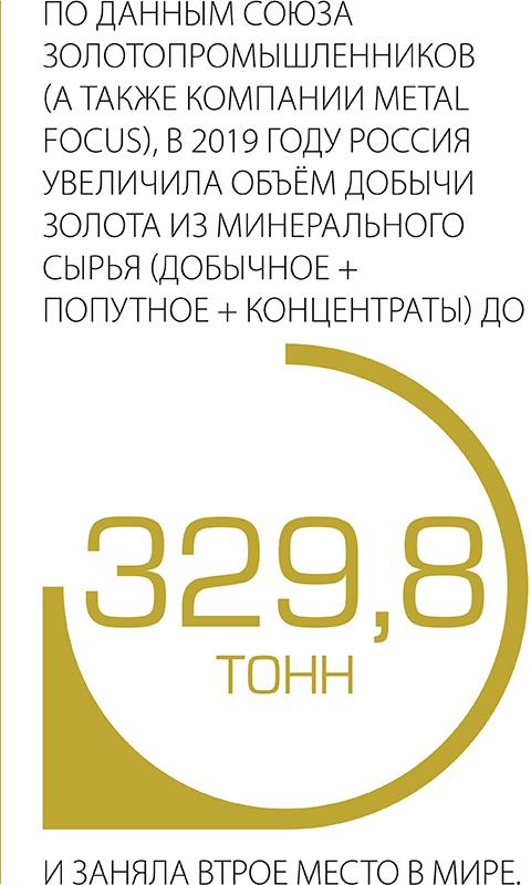 По данным союза золотопромышленников  (а также компании metal focus), в 2019 году Россия увеличила объём добычи золота из минерального сырья (добычное + попутное + концентраты) до 329,8 тонн и заняла второе место в мире