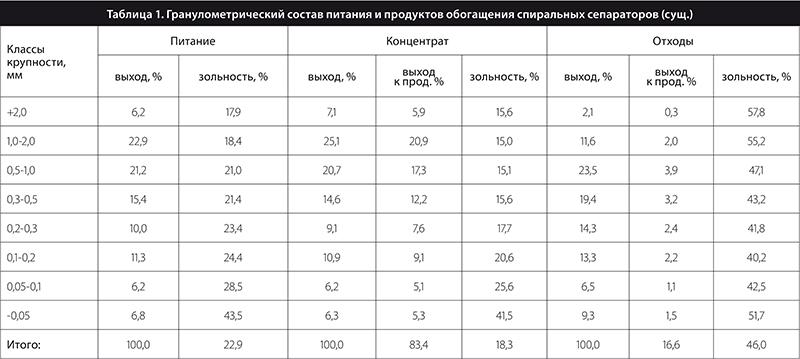 Таблица 1. Гранулометрический состав питания и продуктов обогащения спиральных сепараторов (сущ.)
