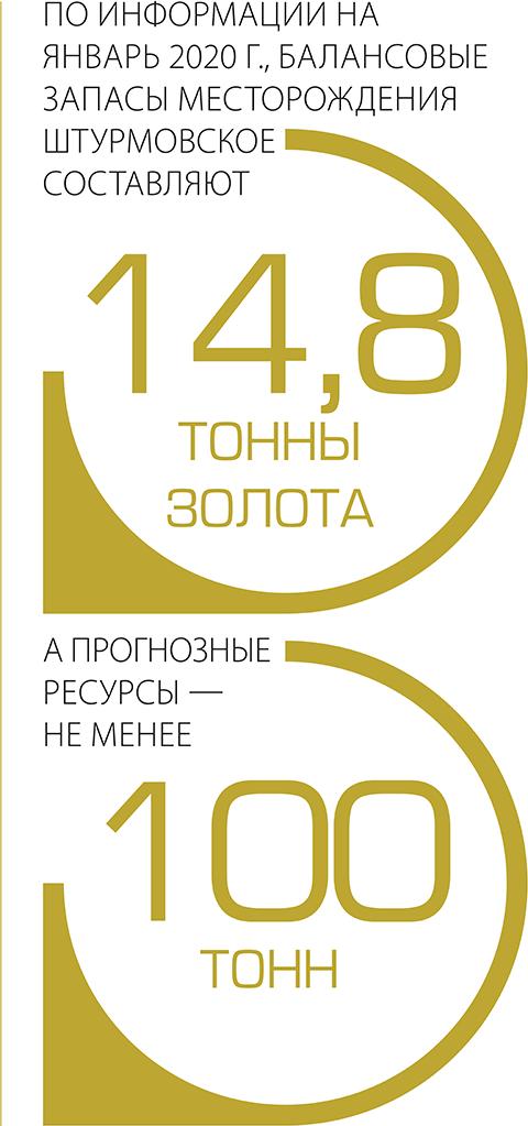 По информации на январь 2020 г., балансовые запасы месторождения Штурмовское составляют 14,8 тонны золота, а прогнозные ресурсы не менее 100 тонн