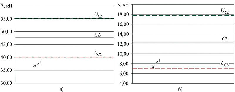 Рис. 2. Контрольные карты для ручной сварки, 1 — положение показателя распределения дополнительной выборки: а) средние значения; б) выборочные стандартные отклонения