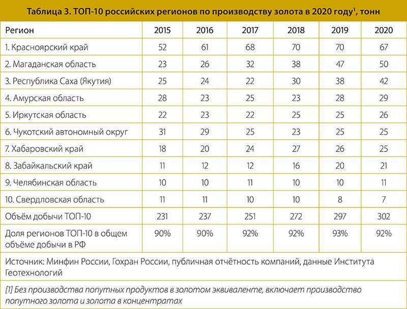 Таблица 3. ТОП-10 российских регионов по производству золота в 2020 году1, тонн