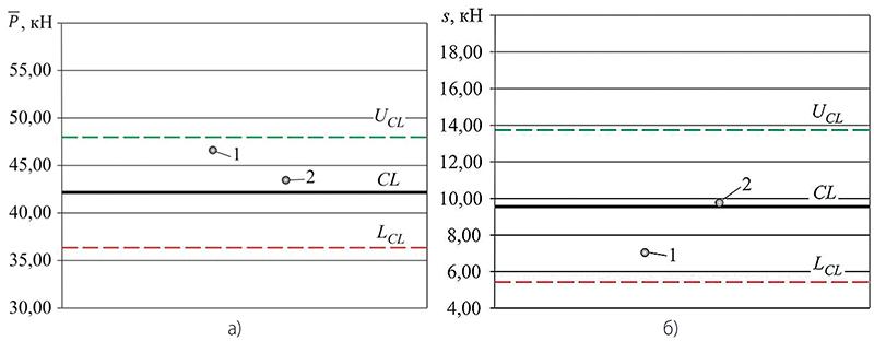 Рис. 3. Контрольные карты для роботизированной сварки, 1 и 2 — положение показателя распределения дополнительной выборки: а) средние значения; б) выборочные стандартные отклонения