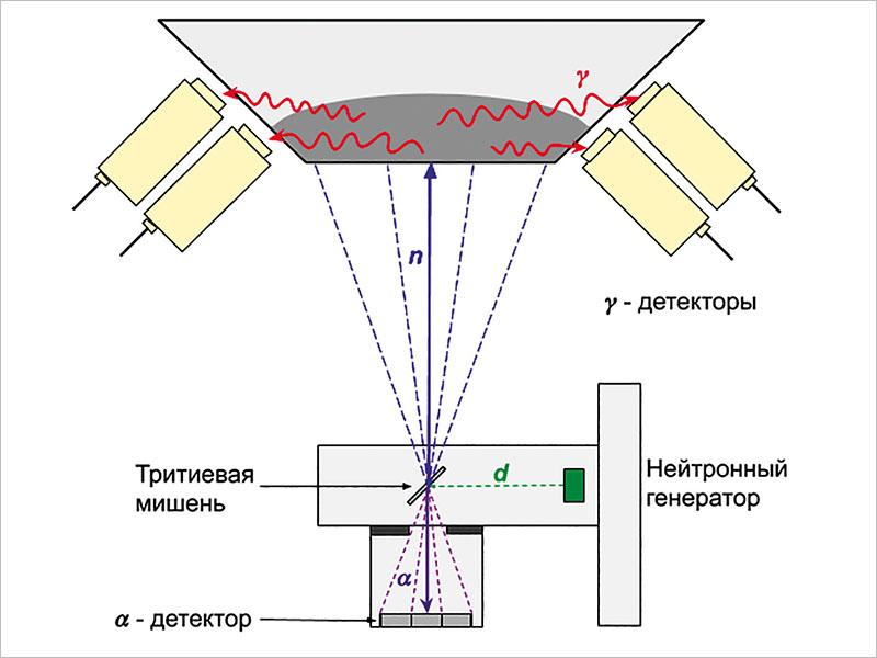 Рис. 1 Схема метода меченых нейтронов