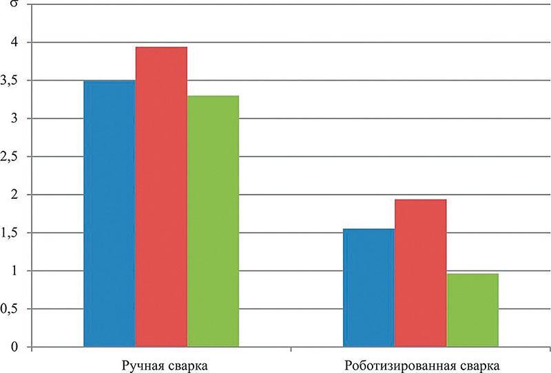 Рис. 1. Среднеквадратические отклонения для трёх выборок значений твёрдости металла сварных швов, полученных ручной и роботизированной сваркой