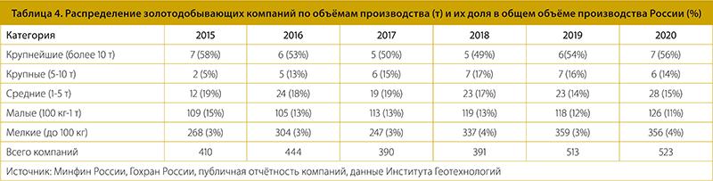 Таблица 4. Распределение золотодобывающих компаний по объёмам производства (т) и их доля в общем объёме производства России (%)