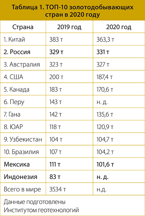 Таблица 1. ТОП-10 золотодобывающих стран в 2020 году