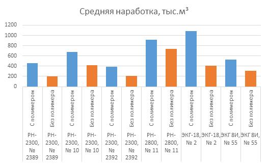 Анализ средней наработки канатов с полимером по отношению к стальным канатам без покрытия на различных типах экскаватора