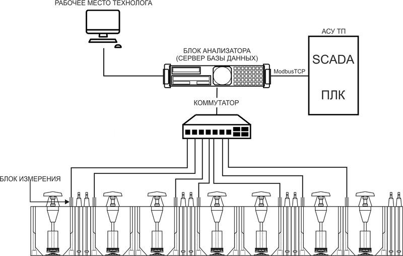 Структура системы машинного зрения
