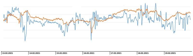сопоставление текущей плотности питания ФМ (синий тренд) с производной величиной от содержания пузырьков