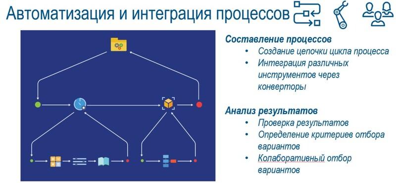 интеграция процессов