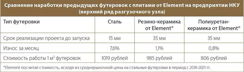 Сравнение наработки предыдущих футеровок с плитами от Element на предприятии НКУ